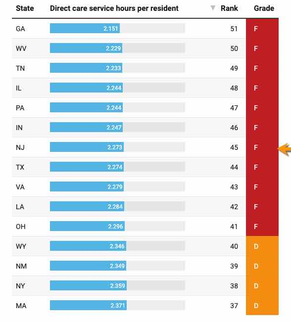 New Jersey Nursing Homes Hours Spent Per Resident Chart